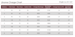 Uhome Charge Chart Lux AC